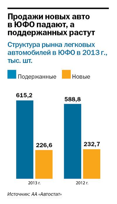 Рейтинг дилеров автомобилей в Ростове и РО 3