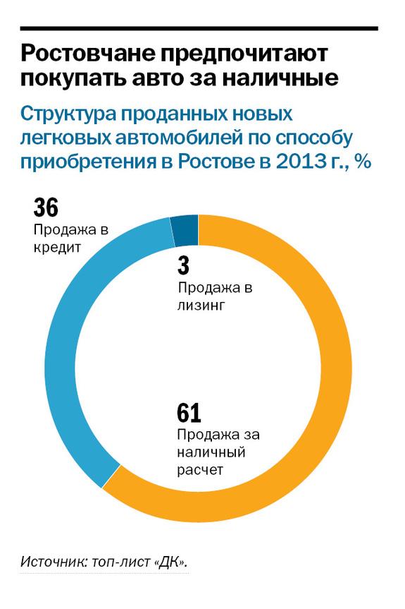 Рейтинг дилеров автомобилей в Ростове и РО 4