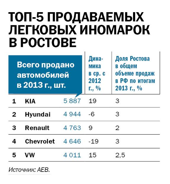 Рейтинг дилеров автомобилей в Ростове и РО 5