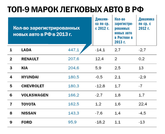 Рейтинг дилеров автомобилей в Ростове и РО 2