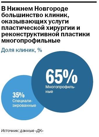 Рейтинг стоматологических клиник в Нижнем Новгороде 8