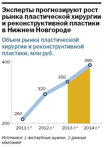 Рейтинг стоматологических клиник в Нижнем Новгороде 10
