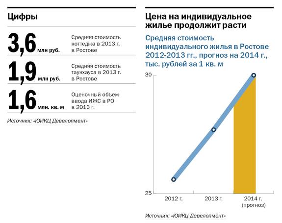Рейтинг застройщиков недвижимости в Ростове-на-Дону 12