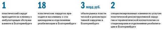 Рейтинг частных клиник Екатеринбурга 11