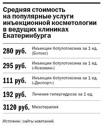 Рейтинг частных клиник Екатеринбурга 14
