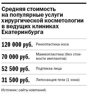 Рейтинг частных клиник Екатеринбурга 12
