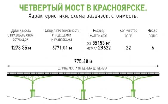 Четвертый мост в Красноярске 2