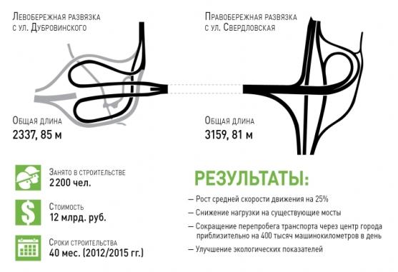 Четвертый мост в Красноярске 3