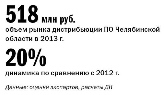 Рейтинг софт компаний в Челябинске 1