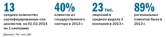 Рейтинг софт компаний в Челябинске 2