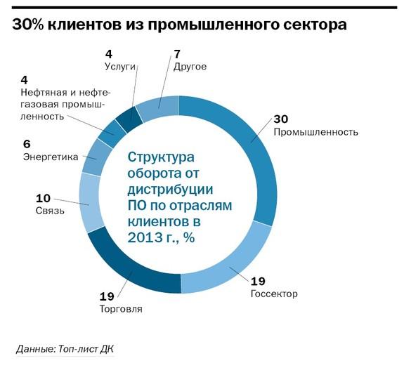 Рейтинг софт компаний в Челябинске 3