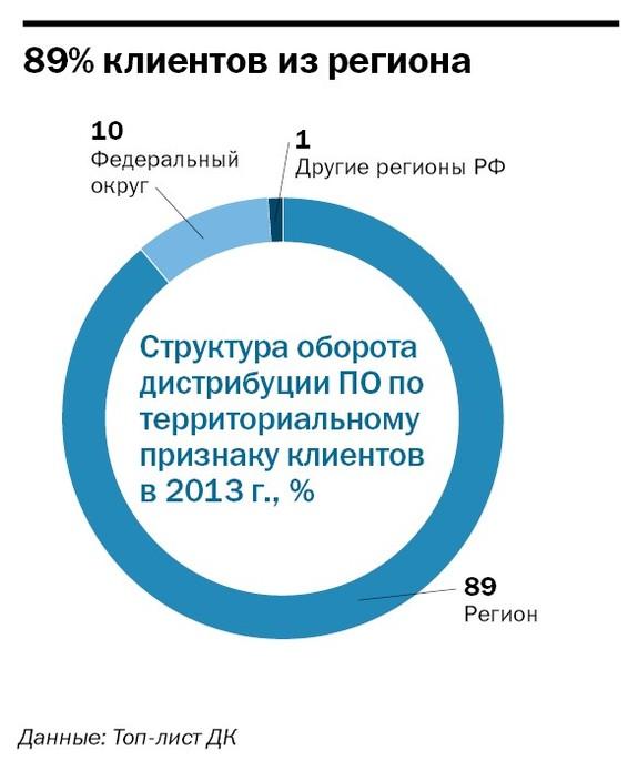 Рейтинг софт компаний в Челябинске 4