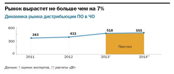 Рейтинг софт компаний в Челябинске 7