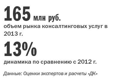 Рейтинг консалтинговых компаний Челябинска 24