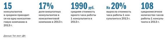 Рейтинг консалтинговых компаний Челябинска 25