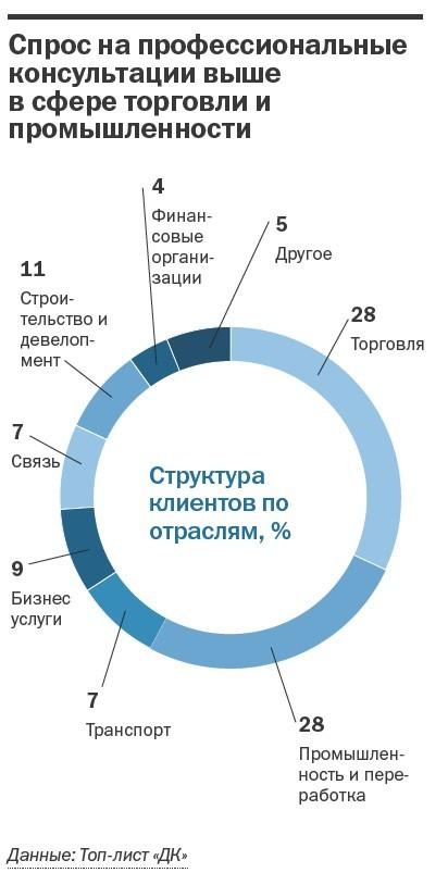 Рейтинг консалтинговых компаний Челябинска 26