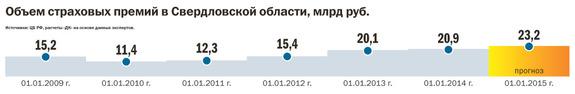 Рейтинг страховых компаний Екатеринбурга 17