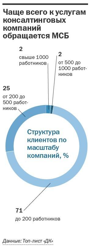 Рейтинг консалтинговых компаний Челябинска 27