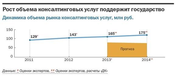 Рейтинг консалтинговых компаний Челябинска 28