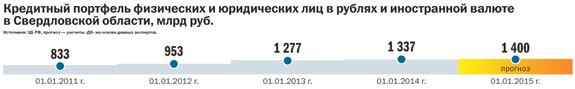 Рейтинг банков Екатеринбурга 2016 49
