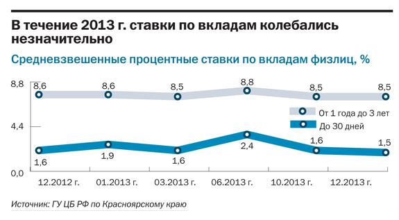 Рейтинг банков Красноярского края 2014 22