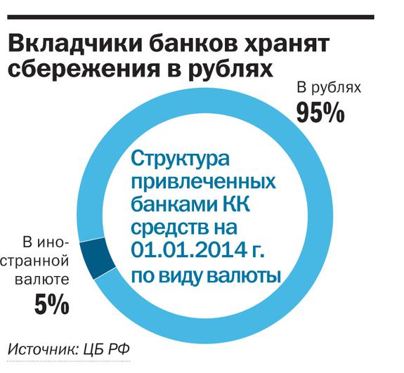 Рейтинг банков Красноярского края 2014 25