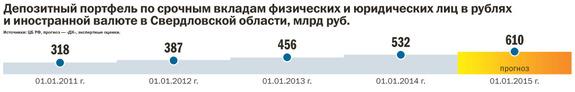 Рейтинг банков Екатеринбурга 2016 58