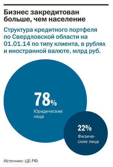 Рейтинг банков Екатеринбурга 2016 51