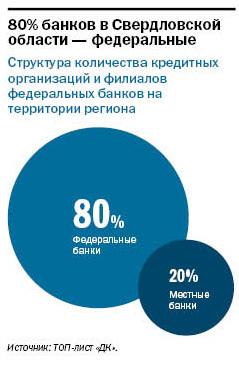 Рейтинг банков Екатеринбурга 2016 50