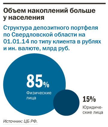 Рейтинг банков Екатеринбурга 2016 61