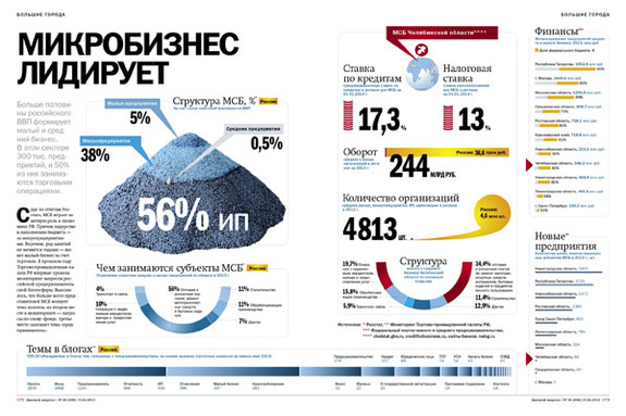 Малый бизнес в РОССИИ 4