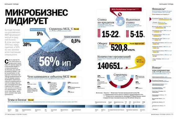 Малый бизнес в РОССИИ 5