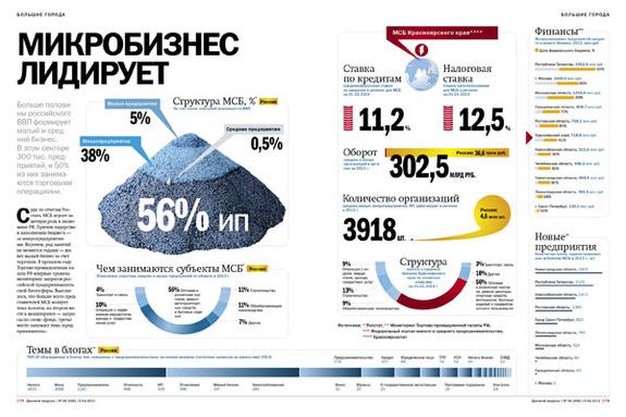Малый бизнес в РОССИИ 7