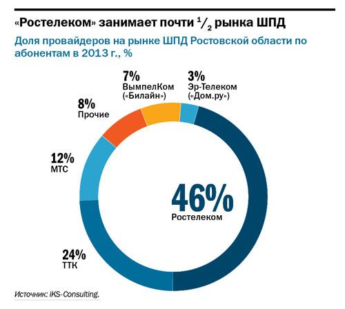 Интернет-провайдеры в Ростове-на-Дону 2