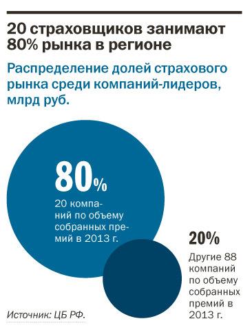 Рейтинг страховых компаний Екатеринбурга 15
