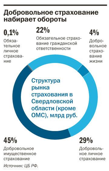 Рейтинг страховых компаний Екатеринбурга 16