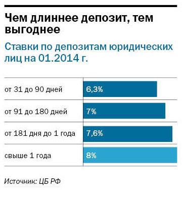 Рейтинг банков Екатеринбурга 2016 60
