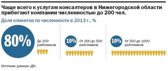 Рейтинг консалтинговых компаний Нижнего Новгорода 10