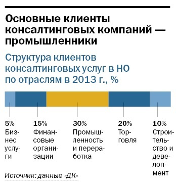 Рейтинг консалтинговых компаний Нижнего Новгорода 11