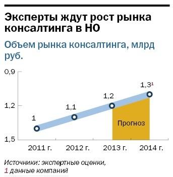Рейтинг консалтинговых компаний Нижнего Новгорода 15