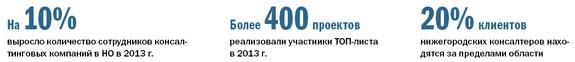 Рейтинг консалтинговых компаний Нижнего Новгорода 9