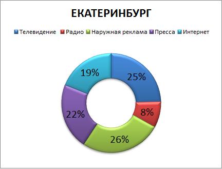 Рынок рекламы регионов 1