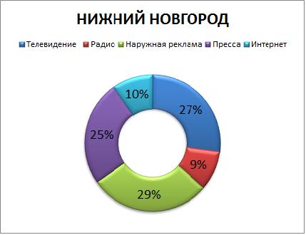 Рынок рекламы регионов 4