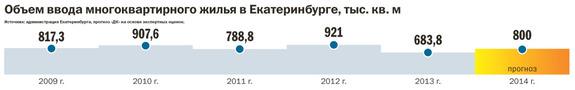 Рейтинг застройщиков многоквартирного жилья Екатеринбурга 2016 33
