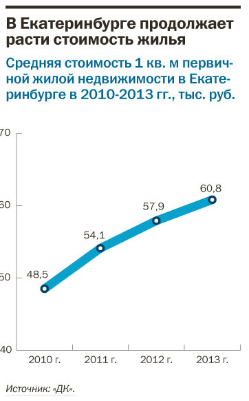 Рейтинг застройщиков многоквартирного жилья Екатеринбурга 2016 35