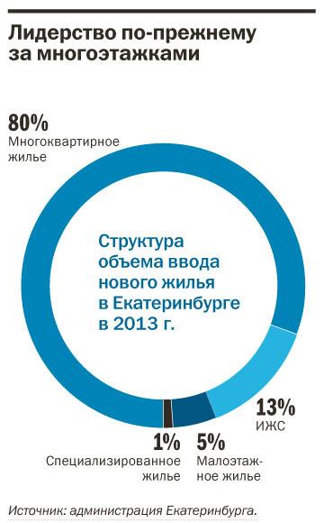 Рейтинг застройщиков многоквартирного жилья Екатеринбурга 2016 37