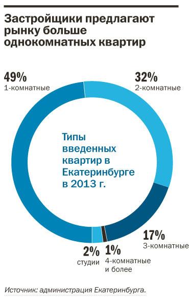 Рейтинг застройщиков многоквартирного жилья Екатеринбурга 2016 39