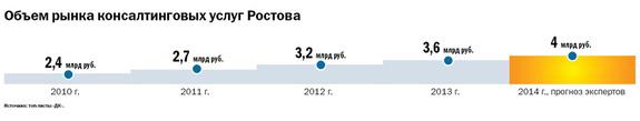 Рейтинг консалтинговых компаний Ростова-на-Дону 9