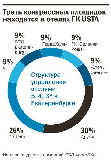 Рейтинг отелей Екатеринбурга 2015 15