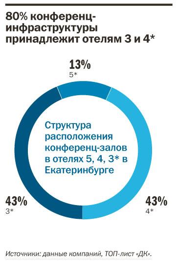 Рейтинг отелей Екатеринбурга 2015 14